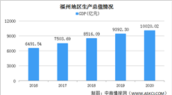 快讯:2020年福州市GDP突破万亿元大关 农林牧渔业总产值突破千亿元大关
