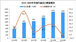 2020年中国汽油出口数据统计分析