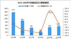 2020年中国尿素出口数据统计分析