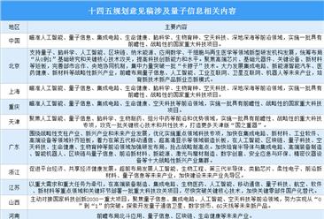 """全国各省市量子信息""""十四五""""发展思路分析:争相布局抢占发展制高点(图)"""