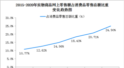 新型消费模式加快发展  2020年中国网购行业发展情况总结(图)