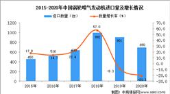 2020年中国涡轮喷气发动机进口数据统计分析