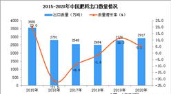 2020年中国肥料出口数据统计分析