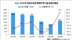 2020年中国中央处理部件进口数据统计分析
