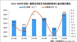 2020年中国二极管及类似半导体器件进口数据统计分析