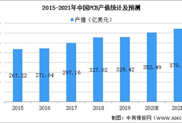 2021年中国印刷电路板行业市场规模及发展趋势和前景预测分析(图)