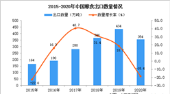 2020年中国粮食出口数据统计分析
