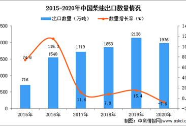 2020年中国柴油出口数据统计分析