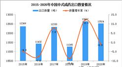 2020年中国中式成药出口数据统计分析
