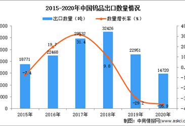 2020年中国钨品出口数据统计分析
