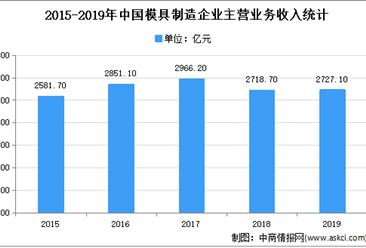 2021年中国模具市场现状及发展趋势预测分析