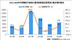 2020年中国制造平板显示器用的机器及装置进口数据统计分析