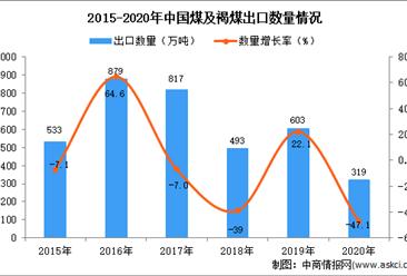 2020年中国煤及褐煤出口数据统计分析