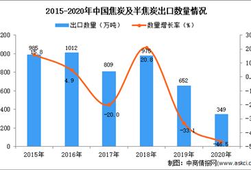 2020年中国焦炭及半焦炭出口数据统计分析