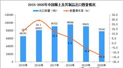 2020年中国稀土及其制品出口数据统计分析