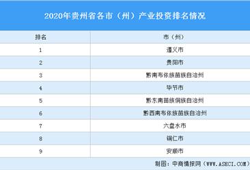 2020年贵州省各市(州)产业投资排名(产业篇)
