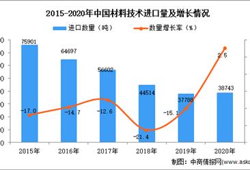 2020年中国材料技术进口数据统计分析