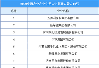 2020年全国农业产业化龙头企业联农带农10强排行榜