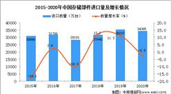 2020年中国存储部件进口数据统计分析