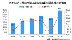 2020年中国制造单晶柱或晶圆用的机器及装置进口数据统计分析
