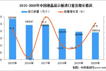 2020年中国液晶显示板进口数据统计分析