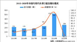 2020年中国专用汽车进口数据统计分析