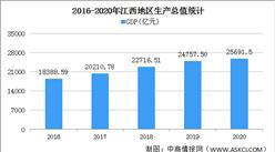 快讯:2020年江西GDP总量25691.5亿 同比增长3.8%(图)