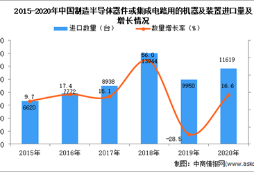 2020年中国制造半导体器件或集成电路用的机器及装置进口数据统计分析