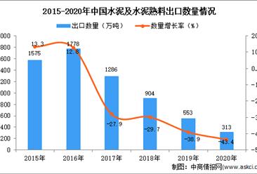 2020年中国水泥及水泥熟料出口数据统计分析