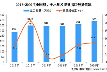 2020年中国鲜、干水果及坚果出口数据统计分析