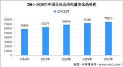 2020年中國全社會用電量75110億千瓦時 同比增長3.1%