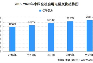 2020年中国全社会用电量75110亿千瓦时 同比增长3.1%