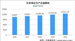 快讯:2020年吉林GDP总量12311.32亿 同比增长2.4%(图)