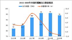 2020年中国柠檬酸出口数据统计分析