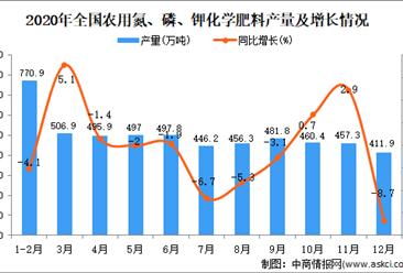 2020年中国农用氮、磷、钾化学肥料产量数据统计分析