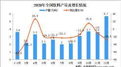 2020年中国饮料产量数据统计分析
