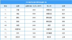 2020年最具价值中国民营品牌十强排行榜