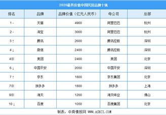 2020年最具价值中国民营板材十强排行榜