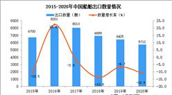 2020年中国船舶出口数据统计分析