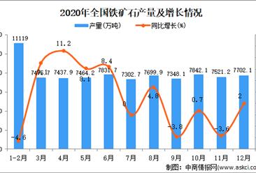 2020年中国铁矿石产量数据统计分析