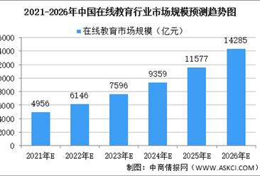 2021年中国在线教育行业市场现状及竞争格局分析