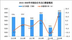 2020年中国自行车出口数据统计分析