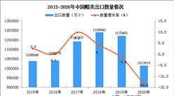 2020年中国帽类出口数据统计分析