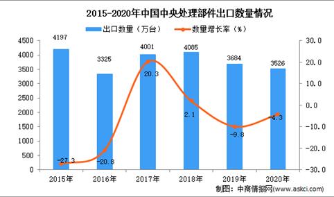 2020年中国中央处理部件出口数据统计分析