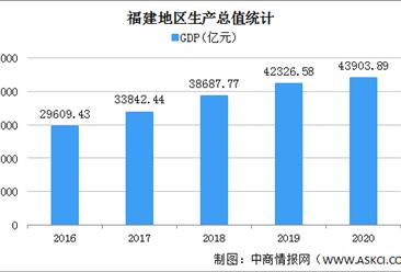 2020年福建统计公报:GDP总量43904亿 户籍人口增加25.14万(附图表)