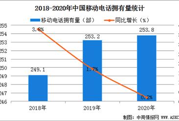 2020年全国居民每百户拥有253.8部手机  同比增长0.2%(图)