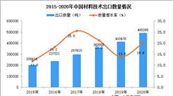 2020年中国材料技术出口数据统计分析