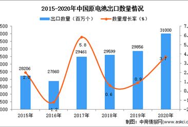 2020年中国原电池出口数据统计分析