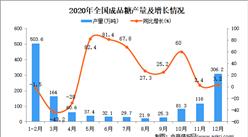 2020年中国成品糖产量数据统计分析