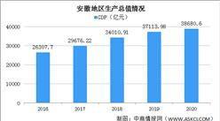 2020年安徽经济运行情况分析:GDP同比增长3.9% (图)
